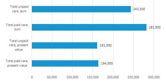 FIGURE 6, Bar Chart: The figure shows 4 bars, 2 for unpaid care and 2 for paid care--1 for the sum and 1 for the present discounted value. The figure shows that unpaid care and paid care amounts are similar. The present value of unpaid care is about $161,000, while paid care is about $164,000. The sum of unpaid care is about $243,500, while paid care is about $281,900.