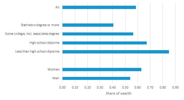 FIGURE 8, Bar Chart: This chart shows 3 sets of bars that depict how wealth at retirement outset relates on average to LTSS expenses throughout retirement. On top is a bar for all people. On average, a person can expect to spend more than half their wealth on LTSS. The next set of bars shows expected shares by education. Those with a bachelors degree or higher can expect to spend just over 40% of their wealth at retirement on LTSS. Those with less than a high school diploma can expect to spend all of it. The last set of bars compares women and men. Women can expect to spend about 63% of their wealth on LTSS on average, compared to 54% for men.