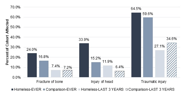 FIGURE 1, Bar Chart: Three sets of bars that show the percent of Homeless-EVER, Comparison-EVER, Homeless-LAST 3 YEARS, and Comparison-LAST 3 YEARS. Fracture of bone: 24.0%, 16.8%, 7.4%, 7.2%. Injury of head: 33.9%, 15.2%, 11.9%, 6.4%. Traumatic injury: 64.5%, 59.6%, 27.1%, 34.6%.