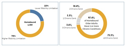 FIGURE 2, 2 Separate Pie Charts. Chart 1, Homebound 1.6M: Lower Mobility Limitation 22%, Higher Mobility Limitation 78%. Chart 2, 97.4% Homebound Older Adults Have 1 or more Chronic Conditions: 0 Chronic Conditions 2.6%, 1 Chronic Condition 5.5%, 2 Chronic Conditions 18.4%, 3 or more Chronic Conditions 73.5%.