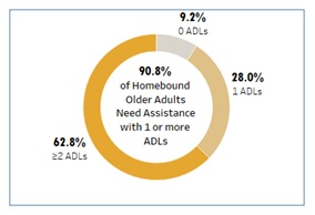 FIGURE 3, Pie Chart showing 90.8% of Homebound Older Adults Need Assistance with 1 or more ADLs: 0 ADLs 9.2%, 1 ADL 28.0%, 2 or more ADLs 62.8%.