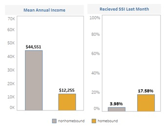 FIGURE 5, 2 Separate Bar Charts. Chart 1, Mean Annual Income: Nonhomebound $44,551, Homebound $12,255. Chart 2, Received SSI Last Month: Nonhomebound 3.98%, Homebound 17.58%.