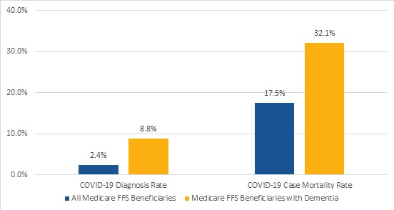 FIGURE 1, Bar Chart: This graph shows the differences between All Medicare FFS Beneficiaries and Medicare FFS Beneficiaries with Dementia. Set 1, COVID-19 Diagnosis Rate: 2.4%, 8.8%. Set 2, COVID-19 Case Mortality Rate: 17.5%, 32.1%.