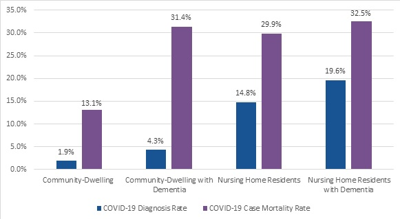 FIGURE 2, Bar Chart: This graph shows the differences between COVID-19 Diagnosis Rate and COVID-19 Case Mortality Rate. Set 1, Community Dwelling: 1.9%, 13.1%. Community-Dwelling with Dementia: 4.3%, 31.4%. Nursing Home Residents: 14.8%, 29.9%. Nursing Home Residents with Dementia: 19.6%, 32.5%.