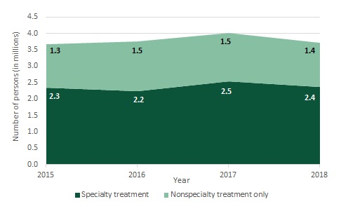 FIGURE 1, Area Chart that shows the differences between Specialty Treatment and Nonspecialty Treatment Only: 2015--2.3, 1.3. 2016--2.2, 1.5. 2017--2.5, 1.5. 2018--2.4, 1.4.