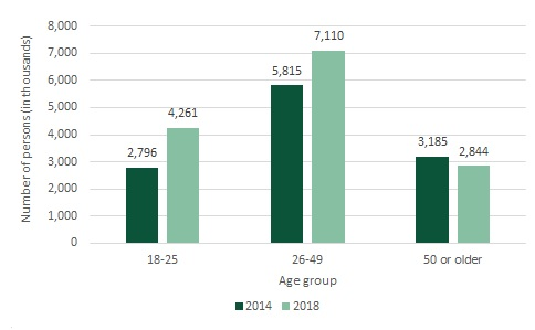 FIGURE 2, Bar Chart: Adults reporting an unmet need for MH treatment services, by age group, 2014 and 2018. From 2014 to 2018 the number of adults, age 18-25, reporting an unmet need for MH treatment services increased from 2,796 to 4,261. For adults age 26-49, the number reporting an unmet need for MH treatment services increased from 5,815 to 7,110. Adults age 50 or older were the only group that experienced a decrease in the number reporting an unmet need for MH treatment services, going from 3,185 in 2014 to 2,844 in 2018. The difference between the 2014 and 2018 counts in the age groups for those 18-25 and 26-49 were statistically significant at the 0.05 level.