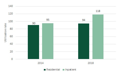 FIGURE 3, Bar Chart: Utilization rate for Inpatient and residential MH treatment beds, 2014 and 2018. From 2014 to 2018 the utilization rate for residential MH treatment beds increased from 90% to 95% and the utilization rate for inpatient MH treatment beds increased from 94% to 118%.