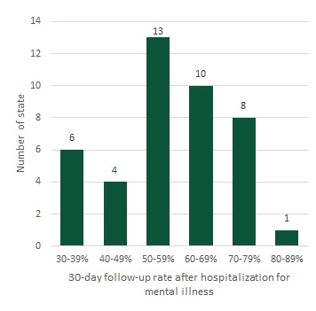 FIGURE 4, Bar Chart: Number of states by 30-day follow-up rate after hospitalization for mental illness for adult Medicaid and/or CHIP beneficiaries, 2018. In 2018, there were 6 states with a 30-day follow-up rate after hospitalization for mental illness between 30% and 39%; 4 states with a rate between 40% and 49%; 13 states with a rate between 50% and 59%; 10 states with a rate between 60% and 69%; 8 states with a rate between 70% and 79%; and 1 state with a rate between 80% and 89%.