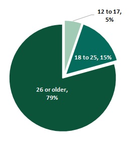 FIGURE 3, Pie Chart: The 12-17 age group accounted for 5% of persons with opioid use disorders in 2018, while the 18-25 age group represented 15%, and the 26 or older age group made up 79%.