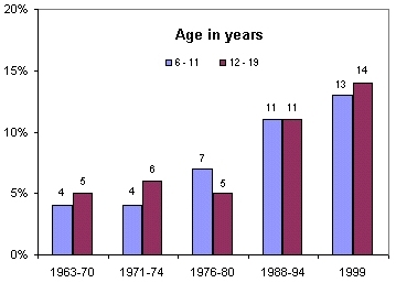 Figure 11: Prevalence of Overweight in Children and Adolescents ages 6-19