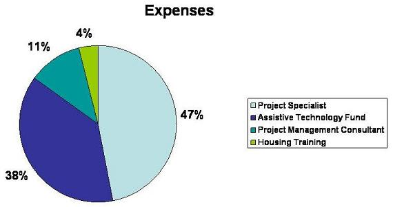 Pie Chart: Project Specialist (47%); Assistive Technology Fund (38%); Project Management Consultant (11%); Housing Training (4%).