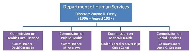 Organizational Chart: Department of Human Services, Director: Wayne D. Casey (1996 - August 1997). Agencies are Commission on Health Care Finance, Commissioner: David Coronado; Commission of Public Health, Commissioner: M. Andrews; Commission on Mental Health, Under Federal receivership: Guido Zanni; and Commission on Social services, Commissioner: Anne G. Goodson.