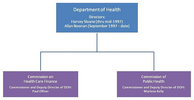 Organizational Chart: Department of Health, Directors: Harvey Sloane (thru mid-1997), and Allan Noonan (September 1997 - date). Agencies are Commission on Health Care Finance, Commissioner and Deputy Director of DOH: Paul Offner; and Commission of Public Health, Commissioner and Deputy Director of DOH: Marlene Kelly.