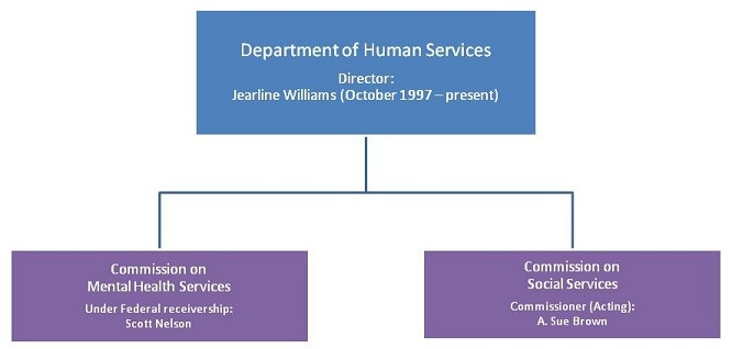 Organizational Chart: Department of Human Services, Director: Jearline Williams (October 1997 - present). Agencies are Commission on Mental Health Services, Under Federal receivership: Scott Nelson; and Commission on Social Services, Commissioner (Acting): A. Sue Brown.