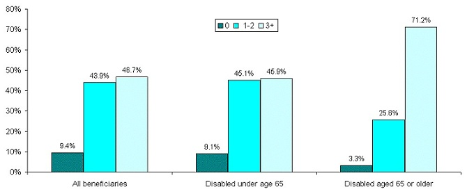 Bar Chart: All Beneficiaries -- 0 (9.4%), 1-2 (43.9%), 3+ (46.7%); Disabled under age 65 -- 0 (9.1%), 1-2 (45.1%), 3+ (45.9%); Disabled aged 65 or older -- 0 (3.3%), 1-2 (25.6%), 3+ (71.2%).