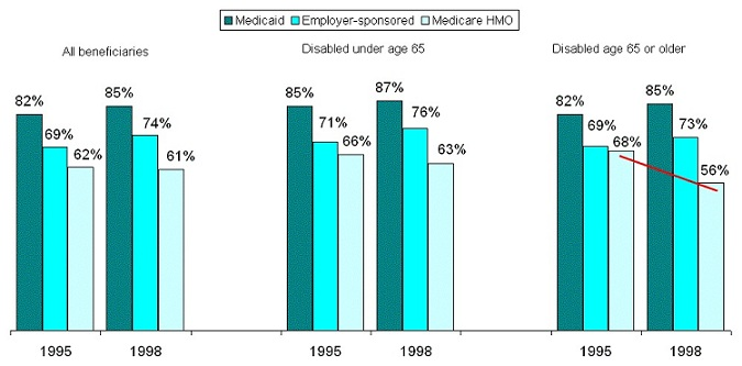Bar Chart. All beneficiaries: 1995 -- Medicaid (82%), Employer-sponsored (69%), Medicare HMO (62%); 1998 -- Medicaid (85%), Employer-sponsored (74%), Medicare HMO (61%). Disabled under age 65: 1995 -- Medicaid (85%), Employer-sponsored (71%), Medicare HMO (66%); 1998 -- Medicaid (87%), Employer-sponsored (76%), Medicare HMO (63%). Disabled age 65 or older: 1995 -- Medicaid (82%), Employer-sponsored (69%), Medicare HMO (68%); 1998 -- Medicaid (85%), Employer-sponsored (73%), Medicare HMO (56%).