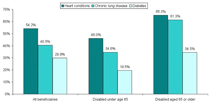 Bar Chart: All Beneficiaries -- Heart conditions (54.2%), Chronic lung disease (40.5%), Diabetes (29.9%); Disabled under age 65 --Heart conditions (46.0%), Chronic lung disease (34.6%), Diabetes (19.5%); Disabled aged 65 or older -- Heart conditions (65.3%), Chronic lung disease (61.3%), Diabetes (34.5%).