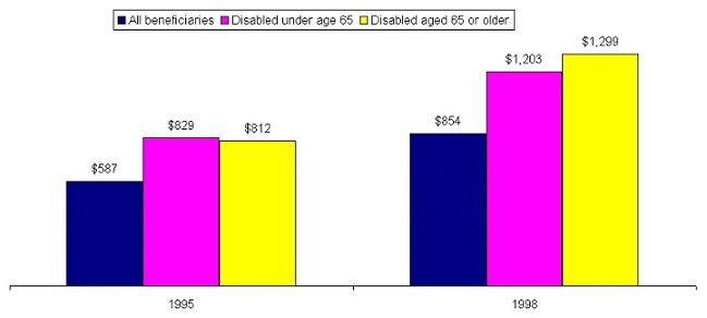 Bar Chart: 1995 -- All beneficiaries ($587), Disabled under age 65 ($829), Disabled age 65 or older ($812); 1998 -- All beneficiaries ($854), Disabled under age 65 ($1,203), Disabled age 65 or older ($1,299).