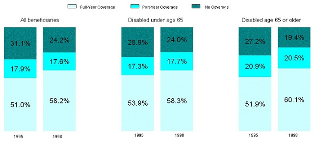 Bar Chart. All beneficiaries: 1995 -- Full-Year Coverage (51.0%), Part-Year Coverage (17.9%), No Coverage (31.1%); 1998 -- Full-Year Coverage (58.2%), Part-Year Coverage (17.6%), No Coverage (24.2%). Disabled under age 65: 1995 -- Full-Year Coverage (53.9%), Part-Year Coverage (17.3%), No Coverage (28.9%); 1998 -- Full-Year Coverage (58.3%), Part-Year Coverage (17.7%), No Coverage (24.0%). Disabled age 65 or older: 1995 -- Full-Year Coverage (51.9%), Part-Year Coverage (20.9%), No Coverage (27.2%); 1998 -- Full-Year Coverage (60.1%), Part-Year Coverage (20.5%), No Coverage (19.4%).