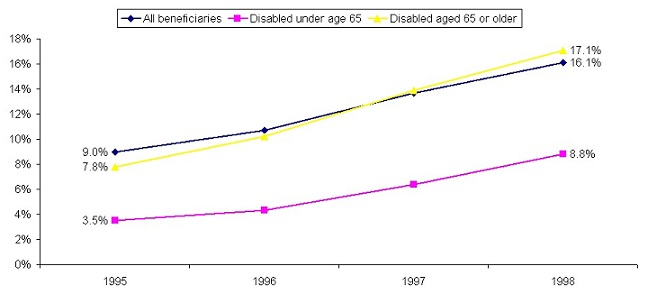 Line Chart: All beneficiaries -- 1995 (9.0%), 1998 (16.1%); Disabled under age 65 -- 1995 (3.5%), 1998 (8.8%); Disabled aged 65 or older -- 1995 (7.8%), 1998 (17.1%).