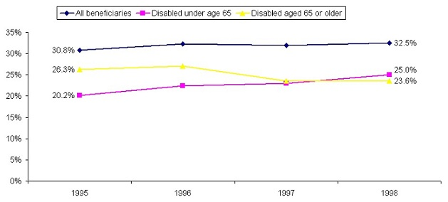 Line Chart: All beneficiaries -- 1995 (30.8%), 1998 (32.5%); Disabled under age 65 -- 1995 (20.2%), 1998 (25.0%); Disabled aged 65 or older -- 1995 (26.3%), 1998 (23.6%).