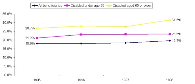 Line Chart: All beneficiaries -- 1995 (18.0%), 1998 (19.7%); Disabled under age 65 -- 1995 (21.2%), 1998 (23.5%); Disabled aged 65 or older -- 1995 (26.7%), 1998 (31.5%).