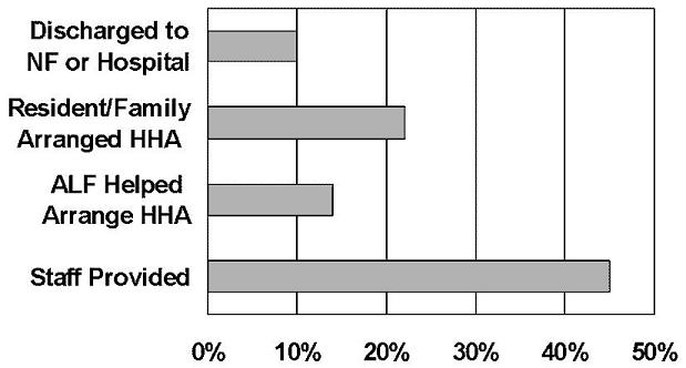 Bar Chart comparing Discharged to NH or Hospital; Resident/Family Arranged HHA; ALF Helped Arrange HHA; and Staff Provided.