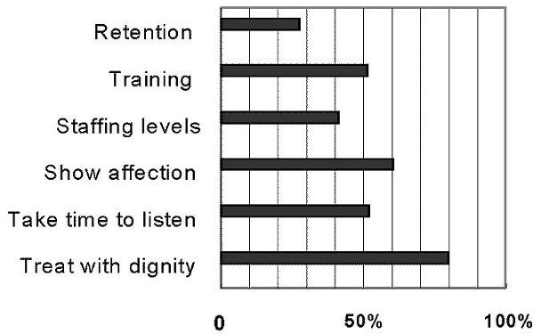 Bar Chart comparing Retention, Training, Staffing Levels, Show Affection, Take Time to Listen, and Treat with Dignity.