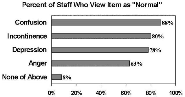 Bar Chart describing Percent of Staff Who View Item as Normal: Confusion (88); Incontinence (80); Depression (78); Anger (63); and None of Above (8).