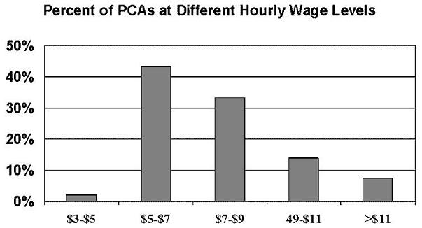Bar Chart describing the Percent of PCAs at Different Hourly Wage Levels: $3-$5; $5-$7; $7-$9; $9-$11; and more than $11.