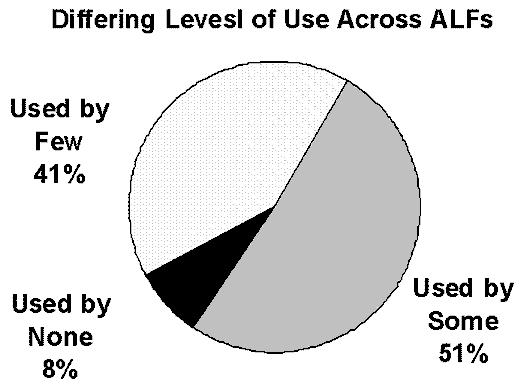 Pie Chart describing Differing Levels of Use Across ALFs: Used by Few (41%); Used by Some (51%); and Used by None (8%).
