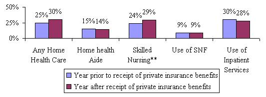 Bar Chart: Year prior to receipt of private insurance benefits -- Any Home Health Care (25%); Home helth aid (15%); Skilled Nursing (24%); Use of SNF (9%); Use of Inpatient Services (30%). Year after receipt of private insurance benefits -- Any Home Health Care (30%); Home helth aid (14%); Skilled Nursing (29%); Use of SNF (9%); Use of Inpatient Services (28%).