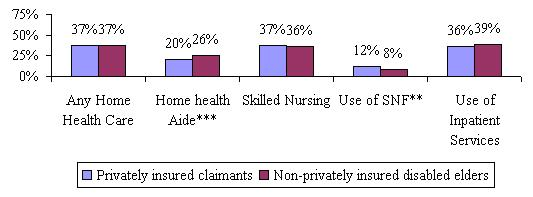 Bar Chart: Privately insured claimants -- Any Home Health Care (37%); Home health Aide (20%); Skilled Nursing (37%); Use of SNF (12%); Use of Inpatient Services (36%). Non-privately insured disabled elders -- Any Home Health Care (37%); Home health Aide (26%); Skilled Nursing (36%); Use of SNF (8%); Use of Inpatient Services (39%).