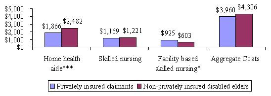 Bar Chart: Privately insured claimants -- Home health aide ($1,866); Skilled nursing ($1,169); Facility based skilled nursing ($925); Aggregate Costs ($3,960). Non-privately insured disabled elders -- Home health aide ($2,482); Skilled nursing ($1,221); Facility based skilled nursing ($603); Aggregate Costs ($4,306).