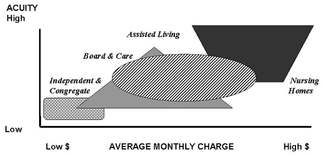 Area Chart: Acuity versus Average Monthly Charge for Independent & Congregate; Board & Care; Assisted Living; Nursing Home.