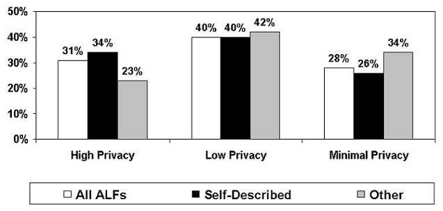 Bar Chart: High Privacy = All ALFs (31%); Self-Described (34%); Other (23%). Low Privacy = All ALFs (40%); Self-Described (40%); Other (42%). Minimal Privacy = All ALFs (28%); Self-Described (26%); Other (34%).