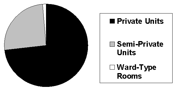 Pie Chart: Private Units; Semi-Private Units; Ward-Type Rooms.
