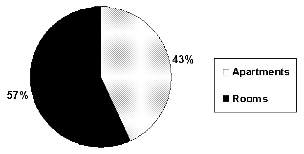 Pie Chart: Apartments (43%); Rooms (57%).