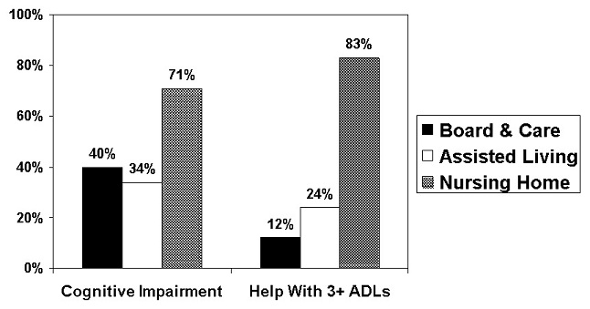 Bar Chart: Cognitive Impairment = Board & Care (40%); Assisted Living (34%); Nursing Home (71%). Help With 3+ ADLs = Board & Care (12%); Assisted Living (24%); Nursing Home (83%).