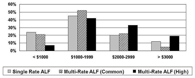 Bar Chart: Single Rate ALF, Multi-Rate ALF (Common) and Multi-Rate (High) divided by less than $1000, $1000-1999, $2000-2999, and more than $3000.