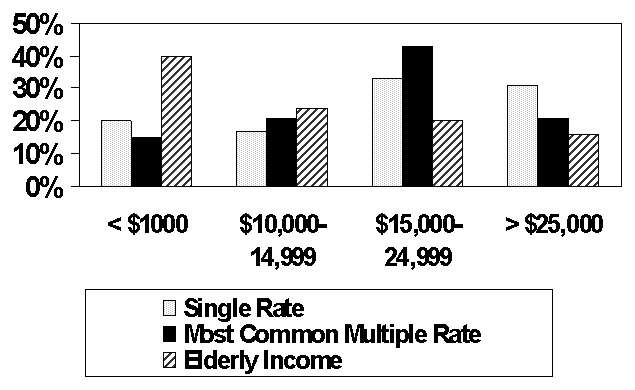 Bar Chart: Single Rate, Most Common Multiple Rate, and Elderly Income divided by Less than $1000, $10,000-14999, $15,000-24,999, and More than $25,000.