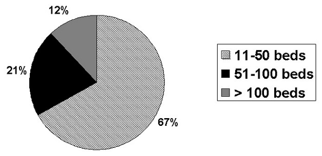 Pie Chart: 11-50 beds (67%); 51-100 beds (21%); Greater than 100 beds (12%).