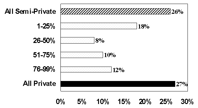 Bar Chart: All Semi-Private (26%); 1-25% (18%); 26-50% (8%); 51-75% (10%); 76-99% (12%); All Private (27%).