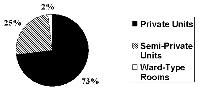 Pie Chart: Private Units (73%); Semi-Private Units (25%; Ward-Type Rooms 		(2%).