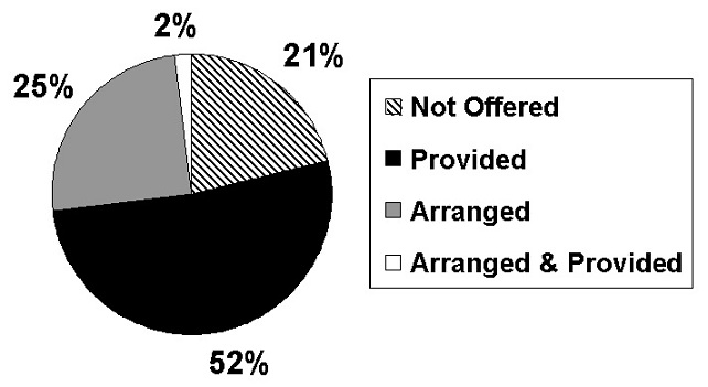 Pie Chart: Not Offered (21%); Provided (52%); Arranged (25%); Arranged & Provided (2%).