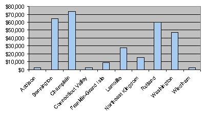 Bar Chart showing the differences in Addision, Bennington, Champlain, Connecticut Valley, Franklin-Grand Isle, Lamoille, Northeast Kingdom, Rutland, Washington, and Windham.