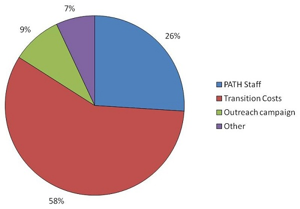 Pie Chart: PATH Staff (26%); Transition Costs (58%); Outreach campaign (9%); Other (7%).