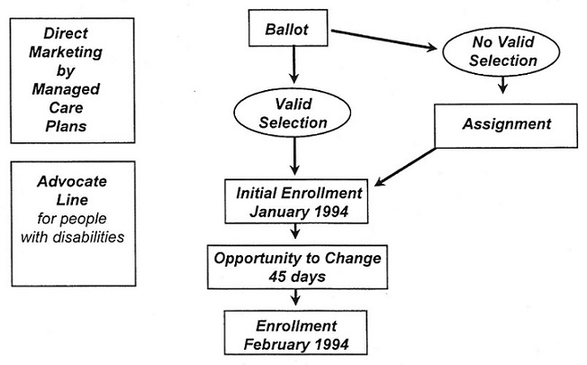 Organization Chart: Direct Marketing by Managed Care Plans. Advocate Line for people with disabilities. Ballot, leads to Valid Selection, leads to Initial Enrollment January 1994, leads to Opportunity to Change 45 days, leads to Enrollment February 1994. Ballot, leads to No Valid Selection, leads to Assignment, leads to Initial Enrollment January 1994, leads to Opportunity to Change 45 days, leads to Enrollment February 1994.