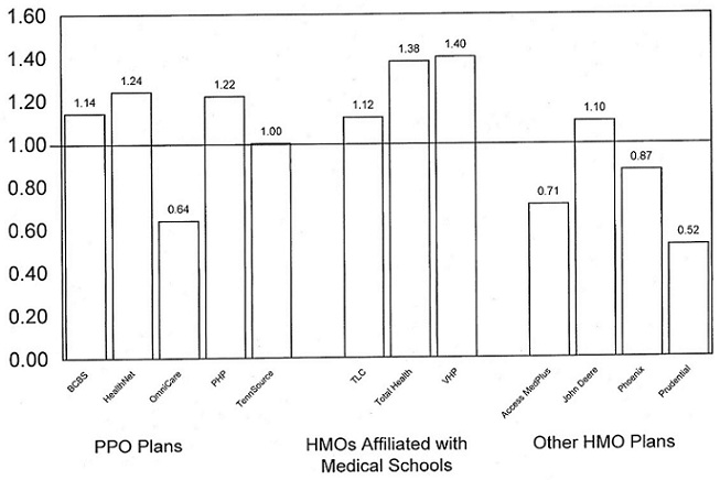 Bar Chart: PPO Plans -- BCBS (1.14), HealthNet (1.24), OmniCare (0.64), PHP (1.22), TennSource (1.00); HMOs Affiliated with Medical Schools -- TLC (1.12), Total Health (1.38), VHP (1.40); Other HMO Plans -- Access MedPlus (0.71), John Deere (1.10), Phoenix (0.87), Prudential (0.52).