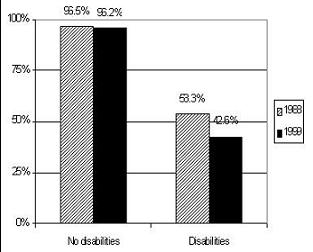 Bar Chart: No disabilities -- 1988 (96.5%), 1999 (96.2%); Disabilities -- 1988 (53.3%), 1999 (42.6%).